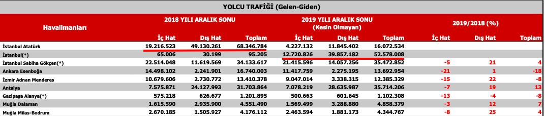 DHMİ yolcu istatistikleri