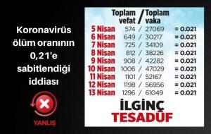 Türkiye'de Koronavirüs'ten ölüm oranlarının sabitlendiği iddiası